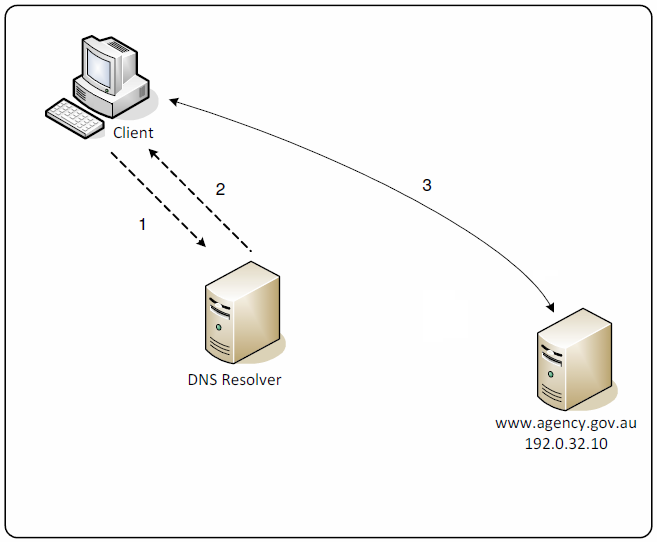 Domain Name System Security - Diagram 01